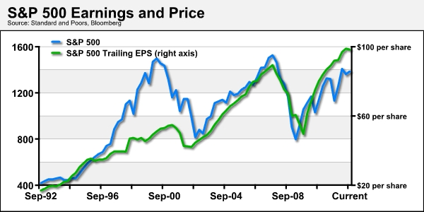 S&P 500 Earnings and Price