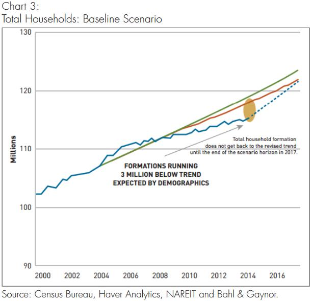 total households: baseline scenario