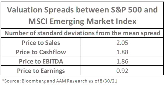 valuation spreads
