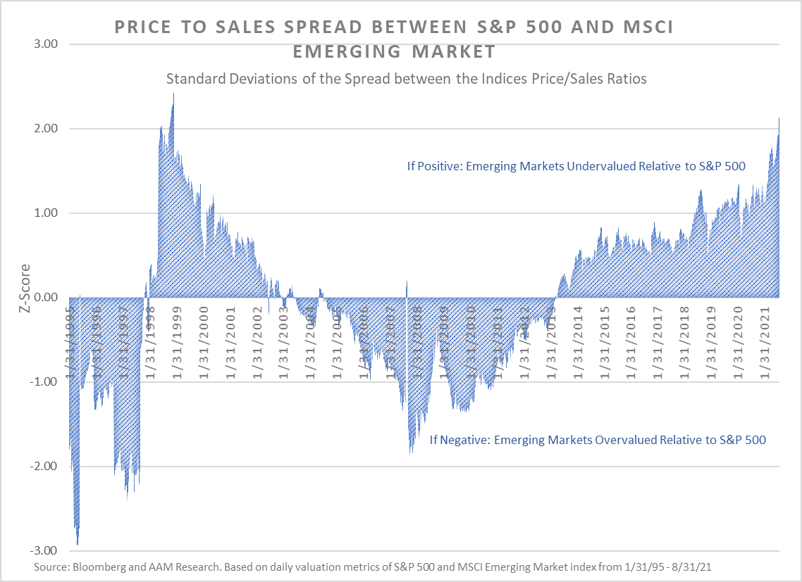 price to sales spread