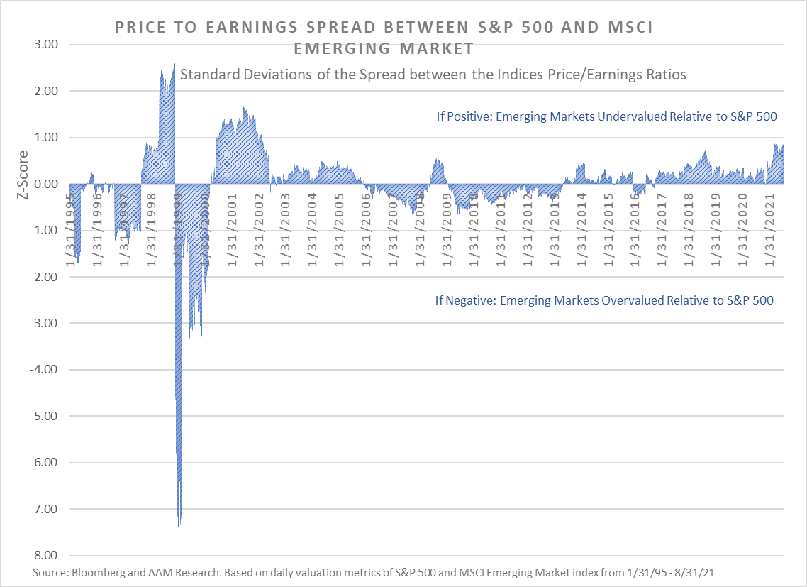 price to earnings spread