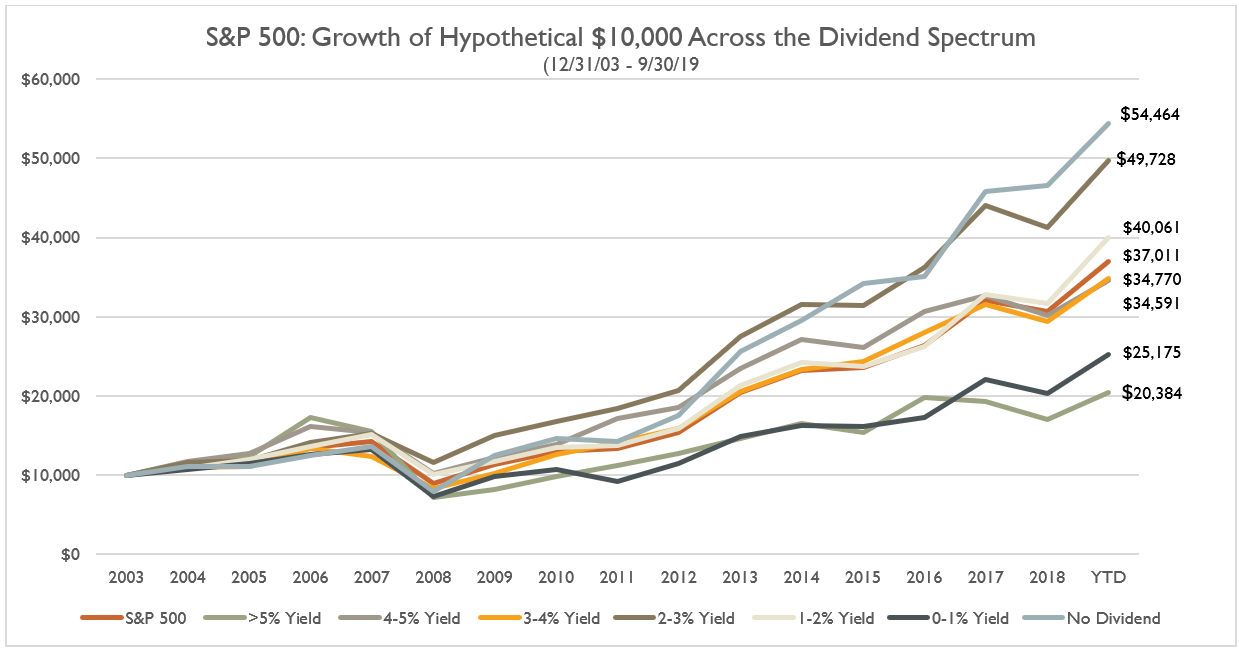 S&P 500: Growth of Hypothetical $10,000 Across the Dividend Spectrum