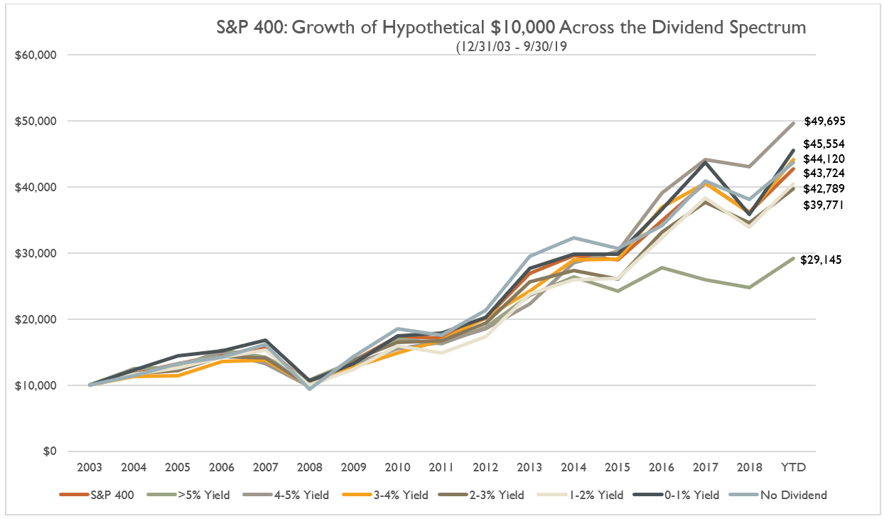 S&P 400: Growth of Hypothetical $10,000 Across the Dividend Spectrum