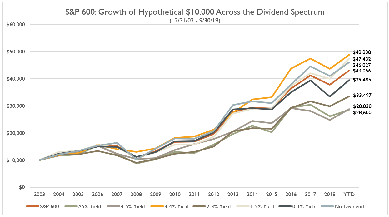 S&P 600: Growth of Hypothetical $10,000 Across the Dividend Spectrum
